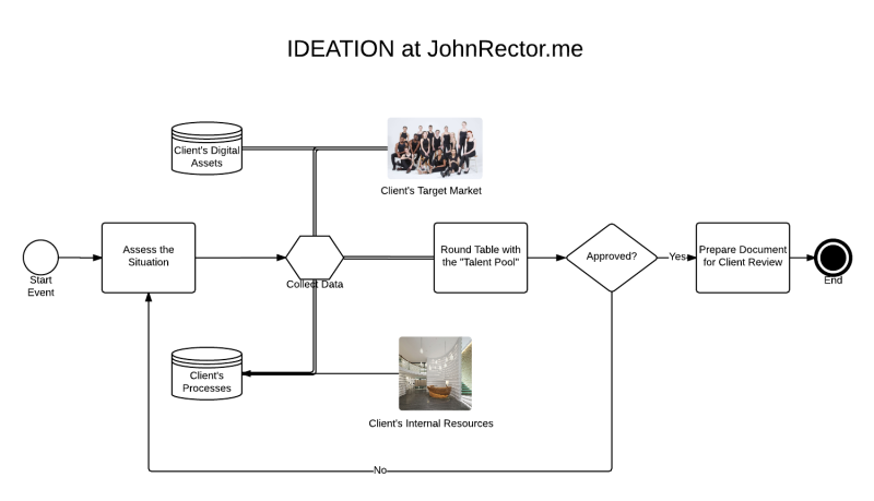 Ideation Process for SMT John Rector - New Page