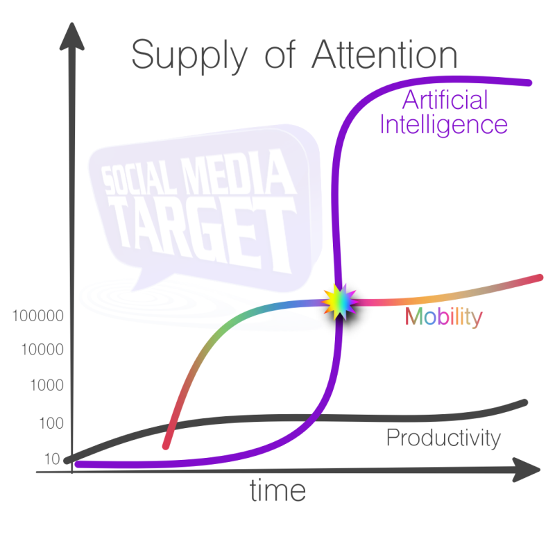 supply of attention